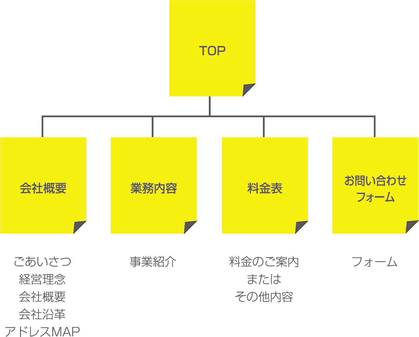 SIMPLE Packのページ構成
